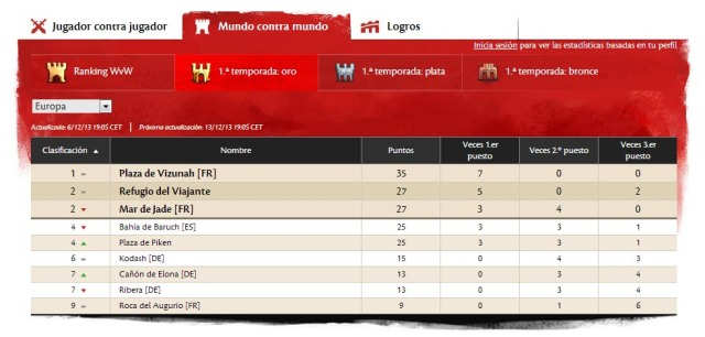 1ª temporada WvW: tabla